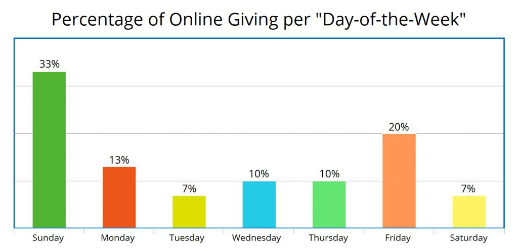 Church Online Giving Trends per Day